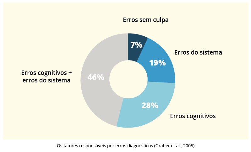 frequência tipos erros diagnósticos - raciocínio clínico