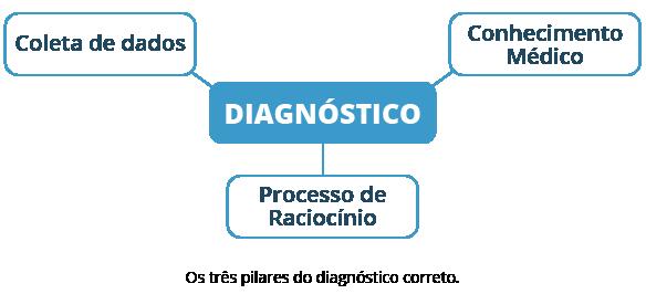 os três pilares do diagnóstico correto - raciocínio clínico