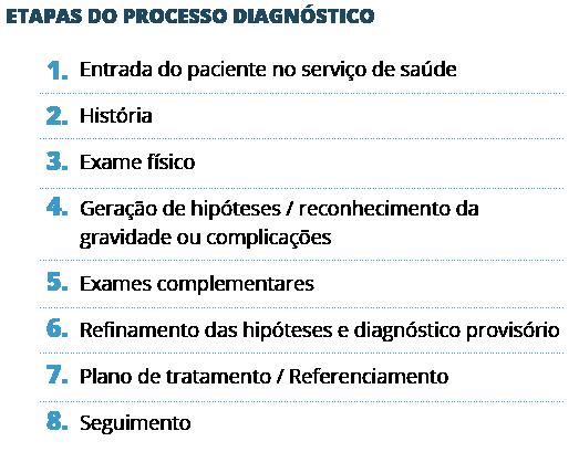 etapas do processo diagnóstico - raciocínio clínico