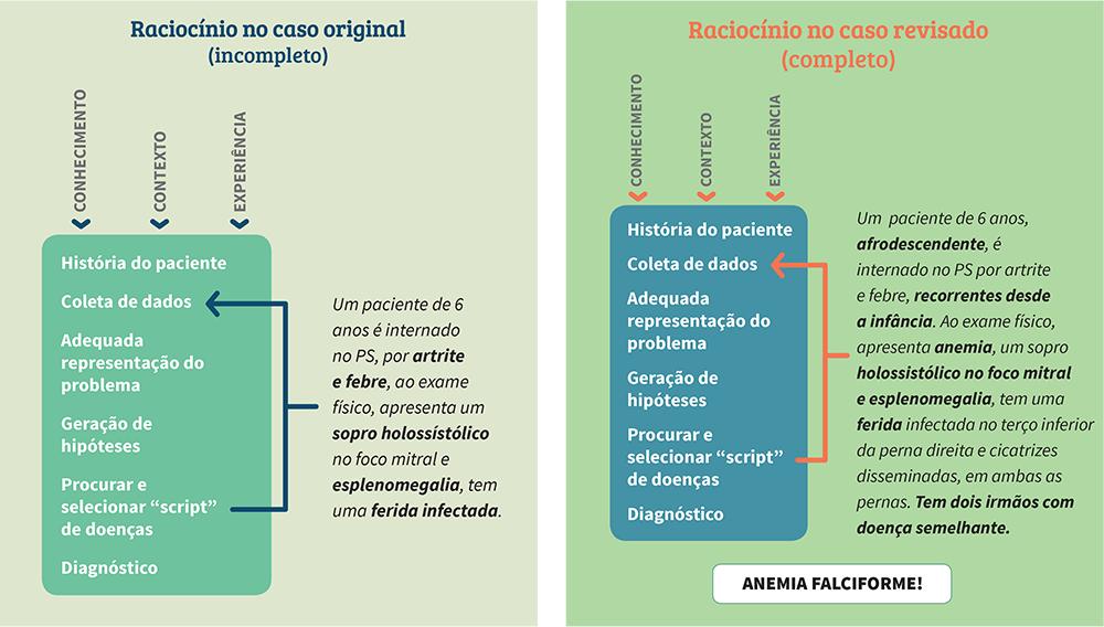 processos mentais do raciocínio clínico - raciocínio no caso incompleto e no completo