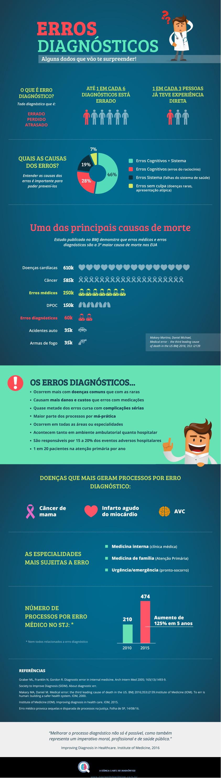 infográfico erros diagnosticos