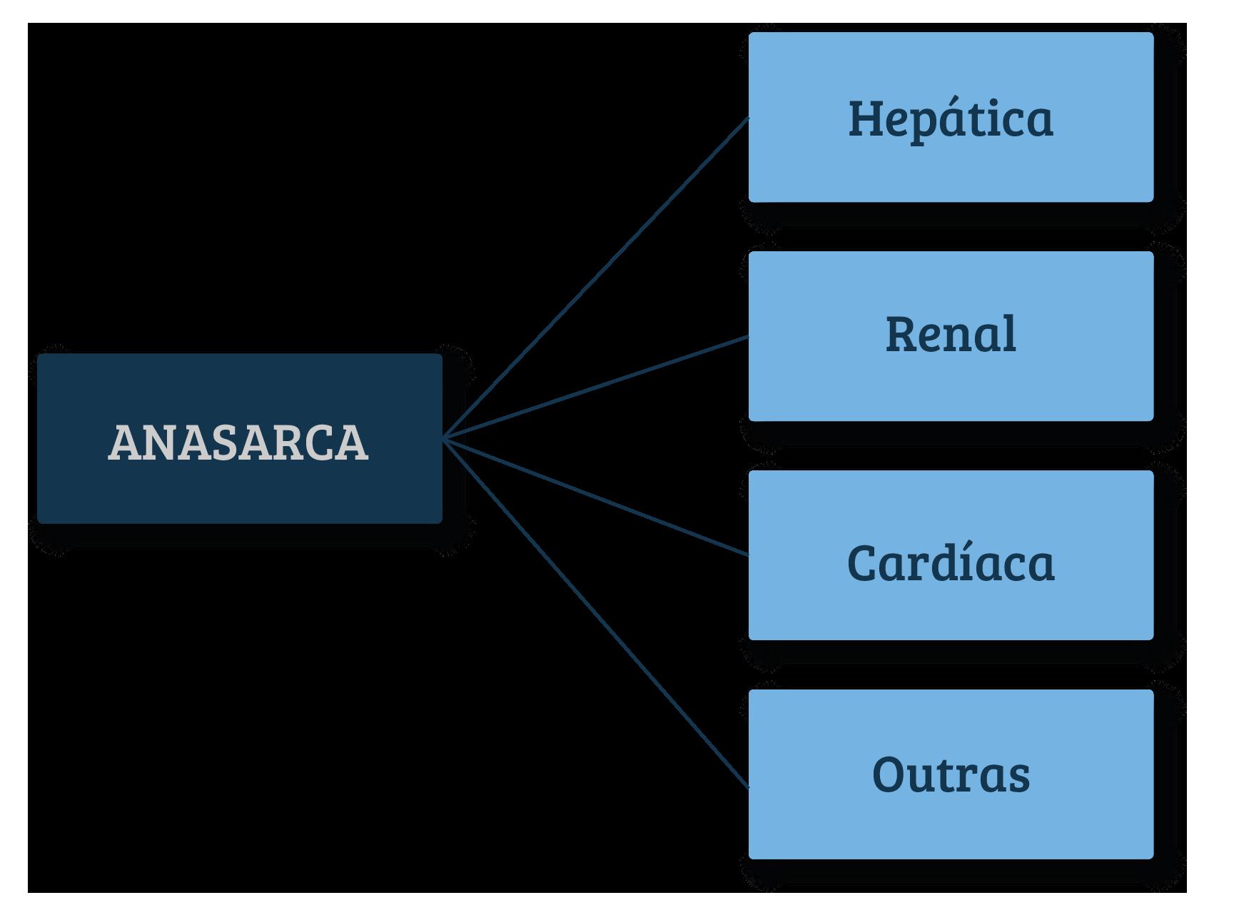 Esquema de diagnóstico diferencial de anasarca.