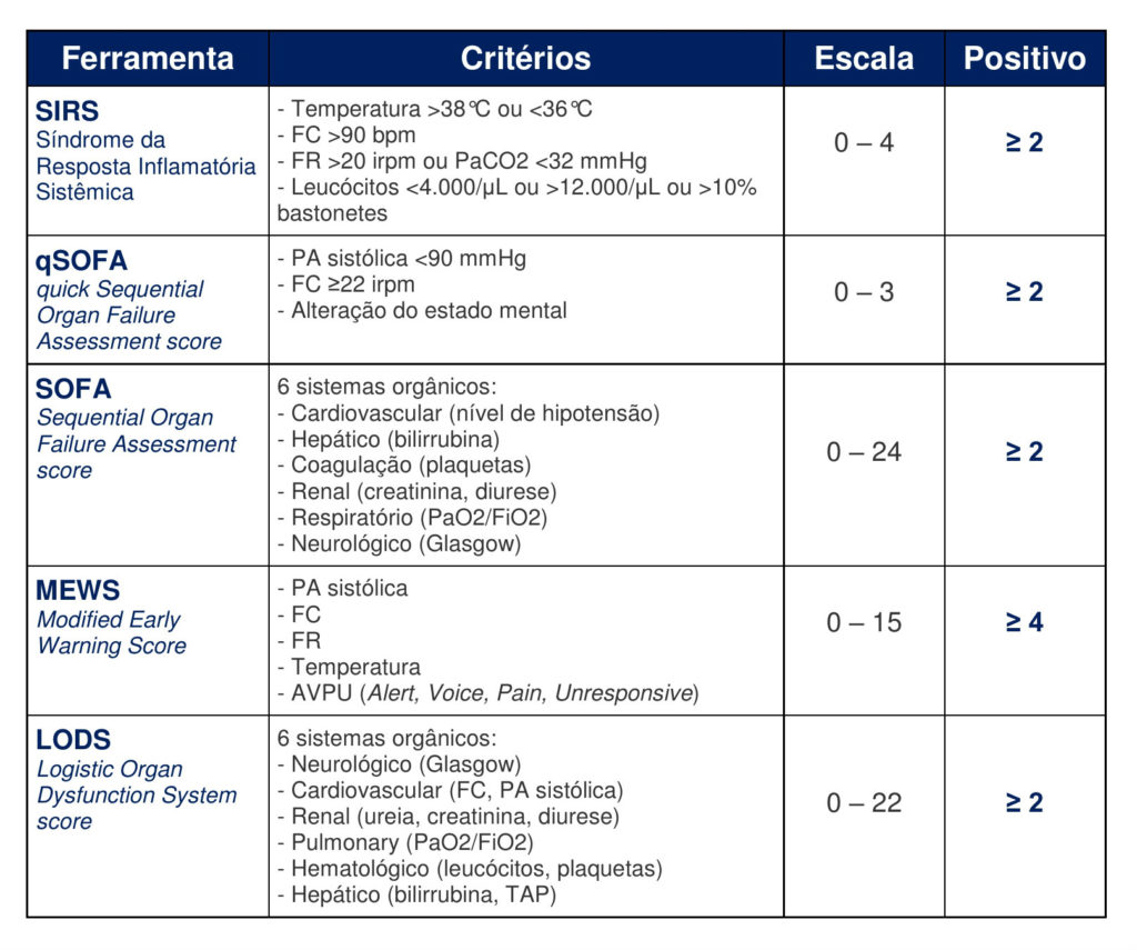Ferramentas para rastreamento de sepse - caso clínico 5 - Raciocínio Clínico