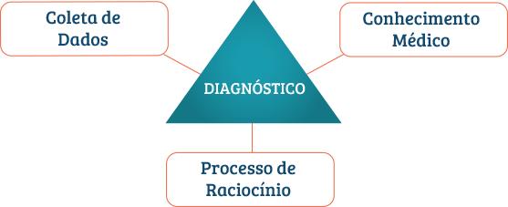 Os três pilares do diagnóstico - Raciocínio Clínico