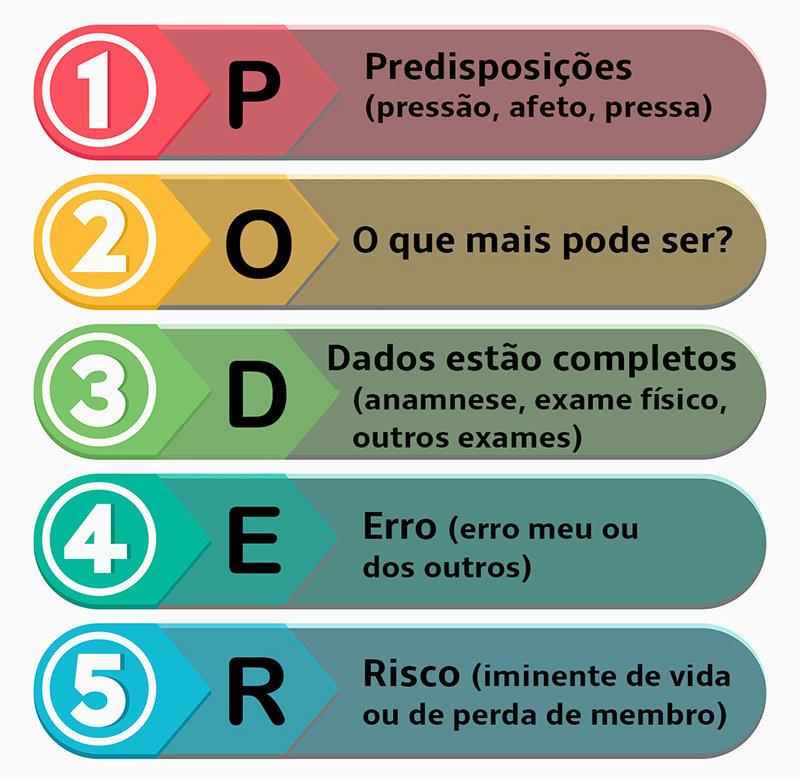 PODER-checklist-diagnóstico-seguro